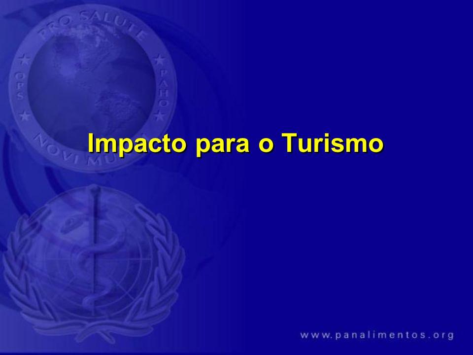 Impacto para o Turismo
