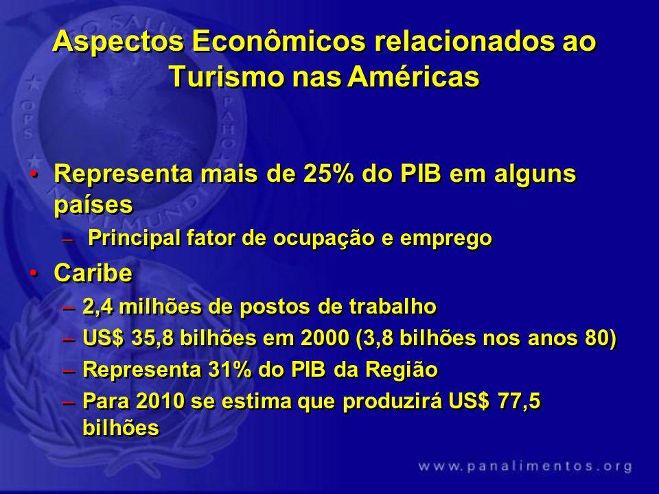 Aspectos Econômicos relacionados ao Turismo nas Américas Representa mais de 25% do PIB em alguns países – Principal fator de ocupação e emprego Caribe