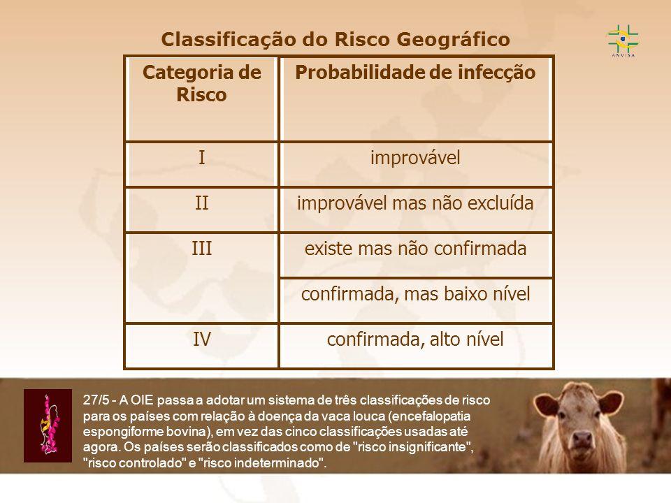 Encefalopatia Espongiforme Transmissível EET Classificação do Risco Geográfico 27/5 - A OIE passa a adotar um sistema de três classificações de risco