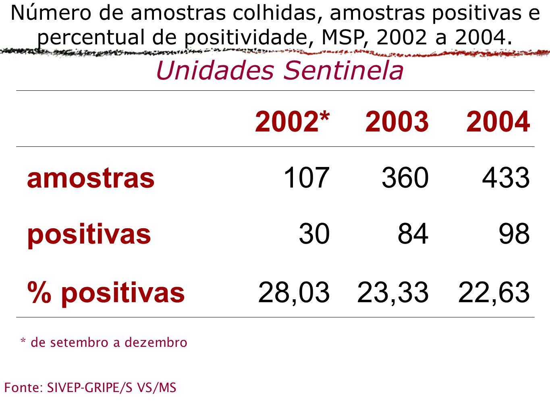 22,6323,3328,03% positivas 988430positivas 433360107amostras 200420032002* Número de amostras colhidas, amostras positivas e percentual de positividade, MSP, 2002 a 2004.
