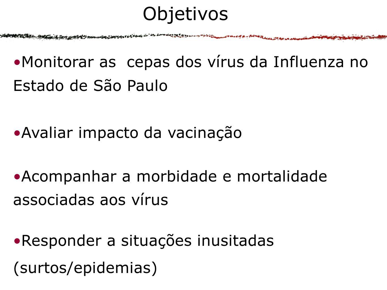 Monitorar as cepas dos vírus da Influenza no Estado de São Paulo Avaliar impacto da vacinação Acompanhar a morbidade e mortalidade associadas aos vírus Responder a situações inusitadas (surtos/epidemias) Objetivos