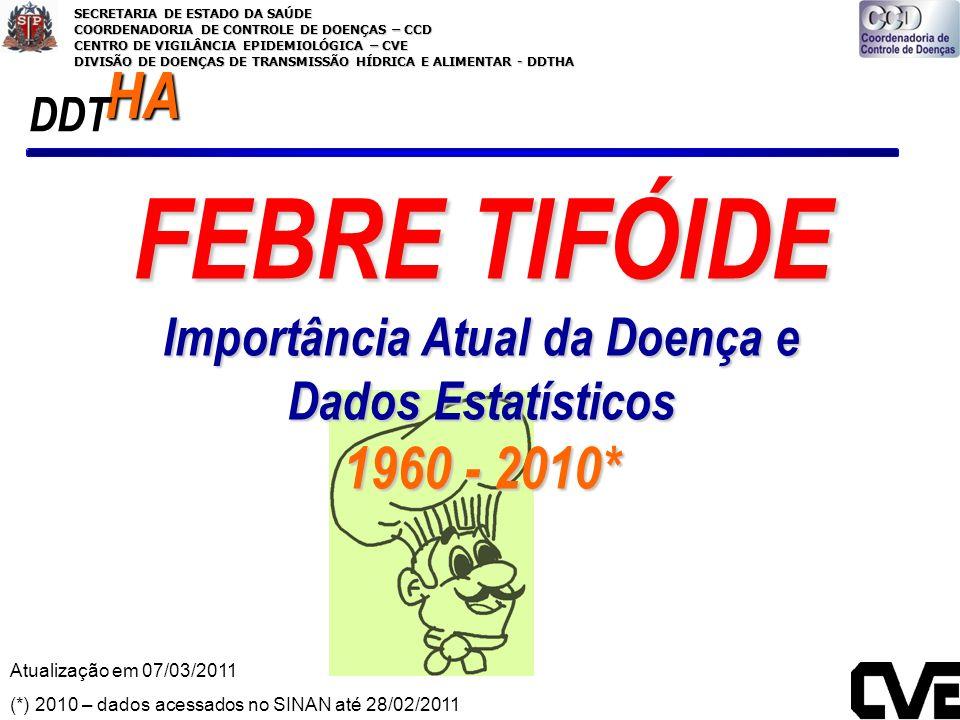FEBRE TIFÓIDE Importância Atual da Doença e Dados Estatísticos 1960 - 2010* Atualização em 07/03/2011 (*) 2010 – dados acessados no SINAN até 28/02/20