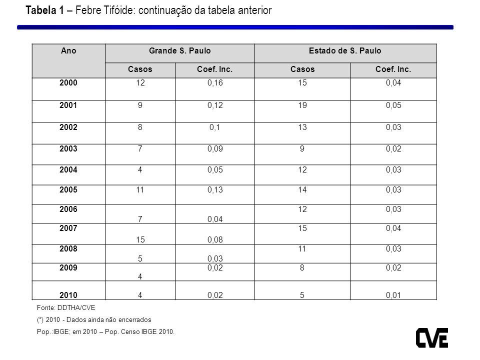 Tabela 1 – Febre Tifóide: continuação da tabela anterior AnoGrande S. PauloEstado de S. Paulo CasosCoef. Inc.CasosCoef. Inc. 2000120,16150,04 200190,1