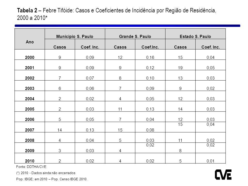 Tabela 2 – Febre Tifóide: Casos e Coeficientes de Incidência por Região de Residência, 2000 a 2010* Ano Município S. PauloGrande S. PauloEstado S. Pau