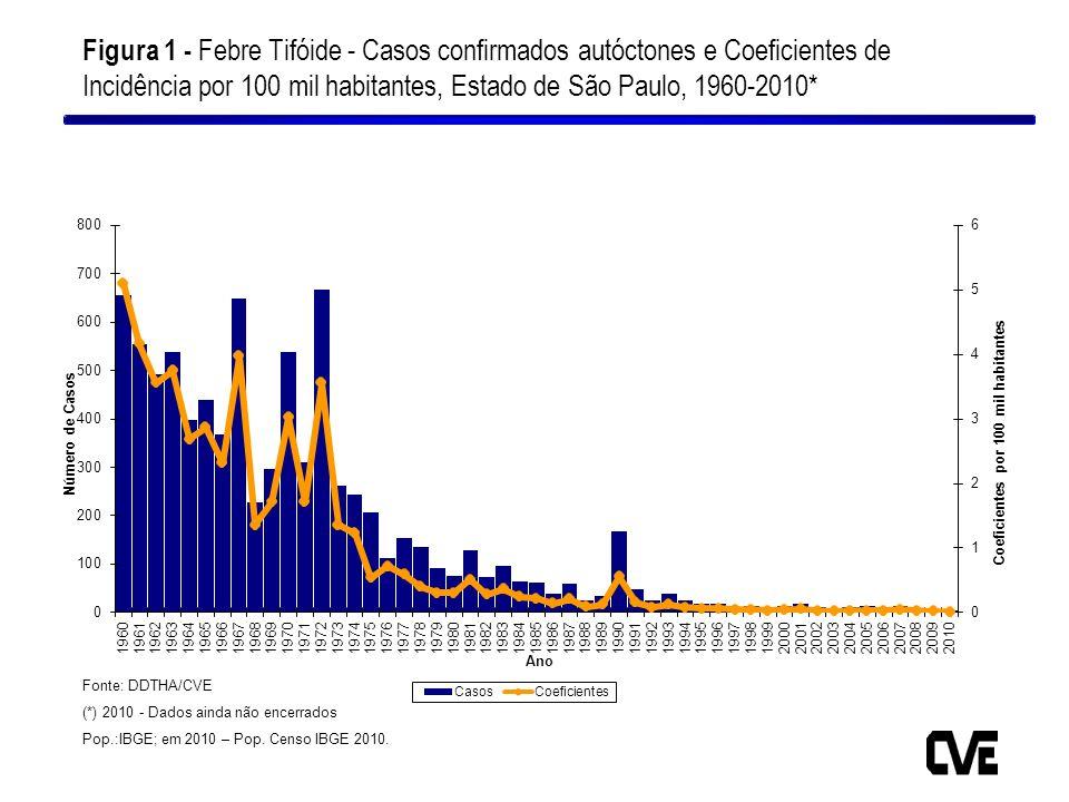 Figura 1 - Febre Tifóide - Casos confirmados autóctones e Coeficientes de Incidência por 100 mil habitantes, Estado de São Paulo, 1960-2010* Fonte: DD