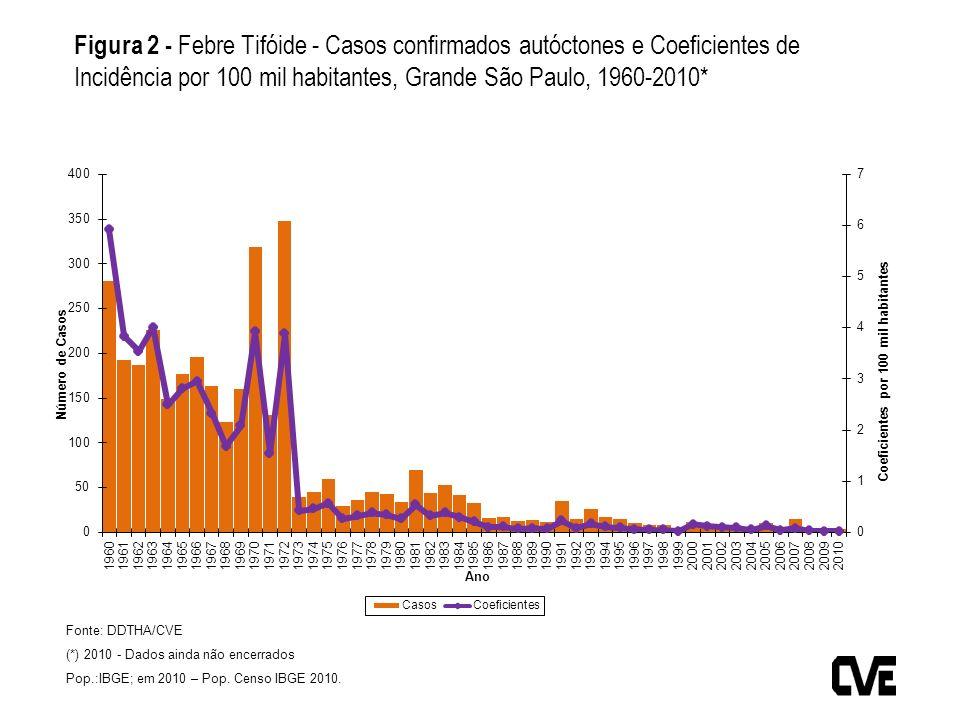 Fonte: DDTHA/CVE (*) 2010 - Dados ainda não encerrados Pop.:IBGE; em 2010 – Pop. Censo IBGE 2010. Figura 2 - Febre Tifóide - Casos confirmados autócto