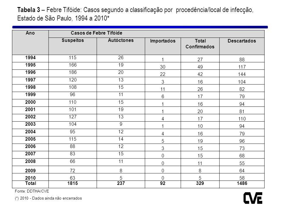Fonte: DDTHA/CVE (*) 2010 - Dados ainda não encerrados Tabela 3 – Febre Tifóide: Casos segundo a classificação por procedência/local de infecção, Esta