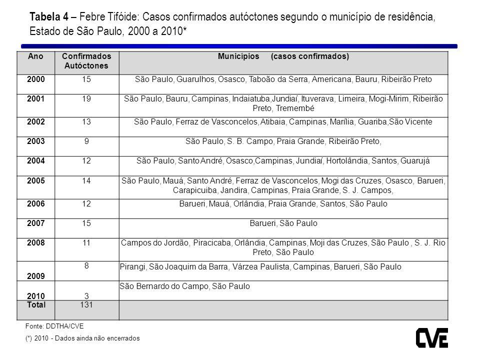 AnoConfirmados Autóctones Municípios (casos confirmados) 200015São Paulo, Guarulhos, Osasco, Taboão da Serra, Americana, Bauru, Ribeirão Preto 200119S