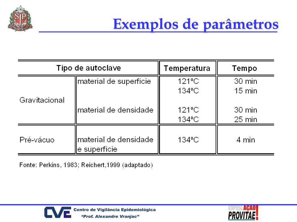 Exemplos de parâmetros