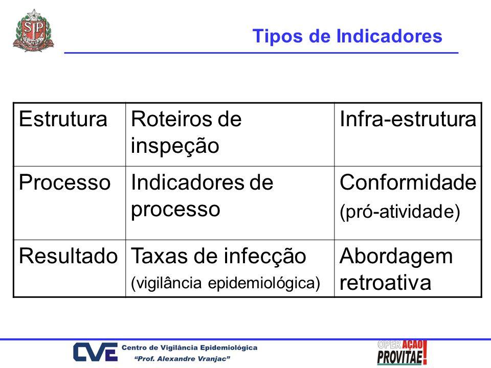 EstruturaRoteiros de inspeção Infra-estrutura ProcessoIndicadores de processo Conformidade (pró-atividade) ResultadoTaxas de infecção (vigilância epid