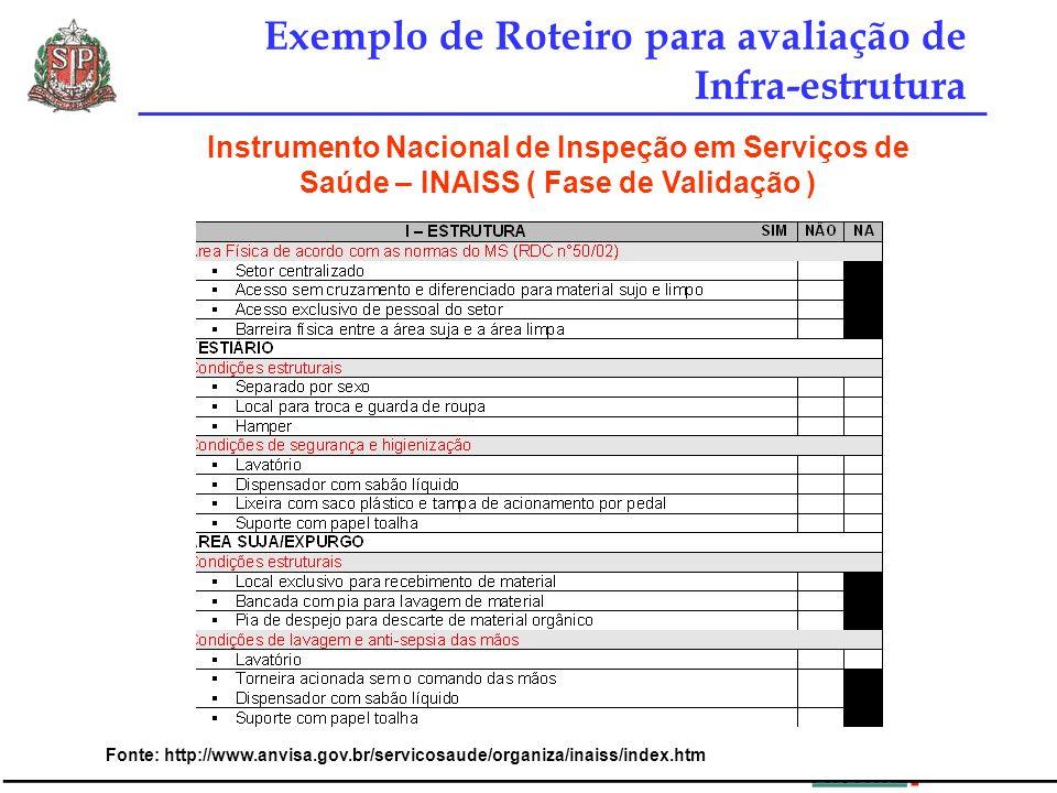 Exemplo de Roteiro para avaliação de Infra-estrutura Instrumento Nacional de Inspeção em Serviços de Saúde – INAISS ( Fase de Validação ) Fonte: http: