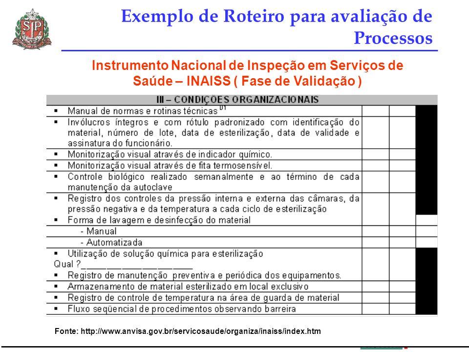 Exemplo de Roteiro para avaliação de Processos Instrumento Nacional de Inspeção em Serviços de Saúde – INAISS ( Fase de Validação ) Fonte: http://www.