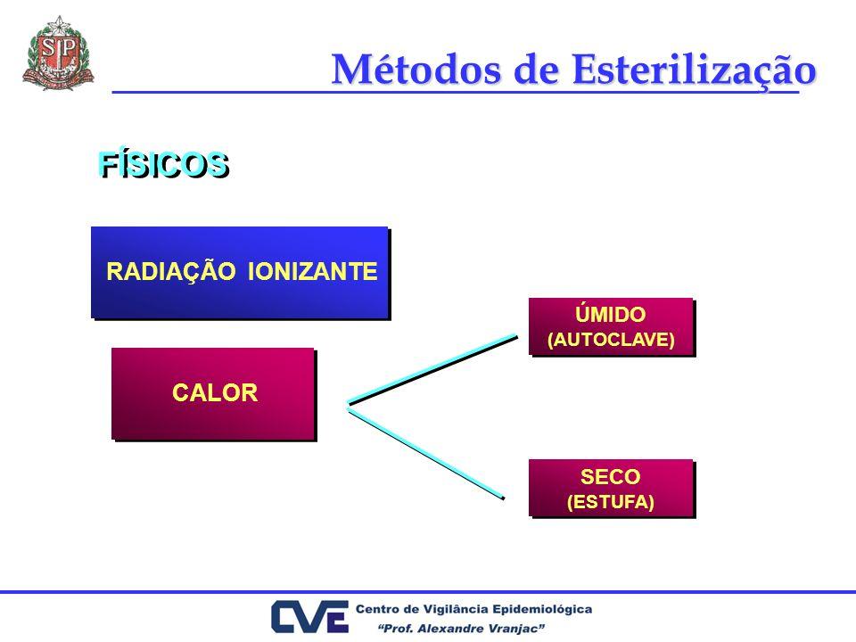 FÍSICOS RADIAÇÃO IONIZANTE RADIAÇÃO IONIZANTE CALOR ÚMIDO (AUTOCLAVE) ÚMIDO (AUTOCLAVE) SECO (ESTUFA) SECO (ESTUFA) Métodos de Esterilização