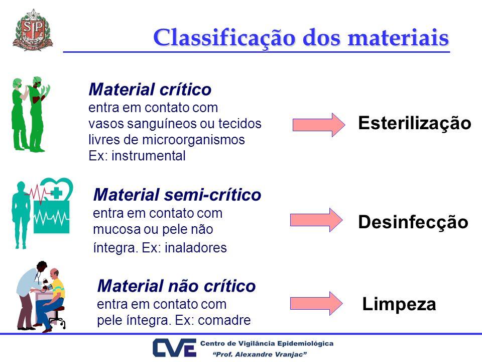 Classificação dos materiais Material crítico entra em contato com vasos sanguíneos ou tecidos livres de microorganismos Ex: instrumental Esterilização