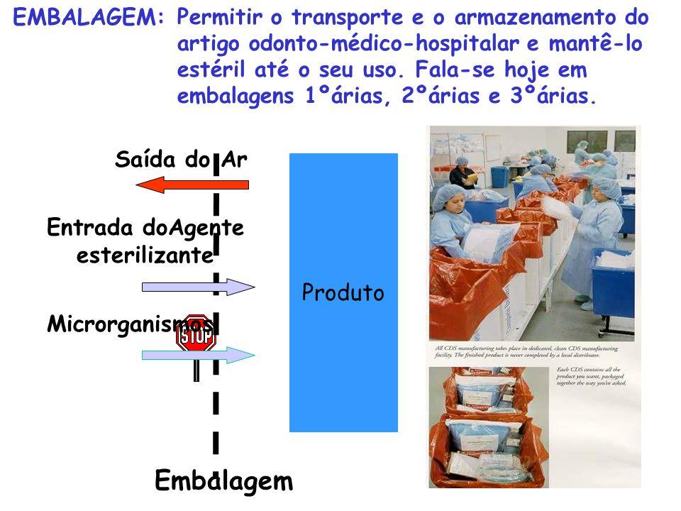 Permitir o transporte e o armazenamento do artigo odonto-médico-hospitalar e mantê-lo estéril até o seu uso. Fala-se hoje em embalagens 1ºárias, 2ºári