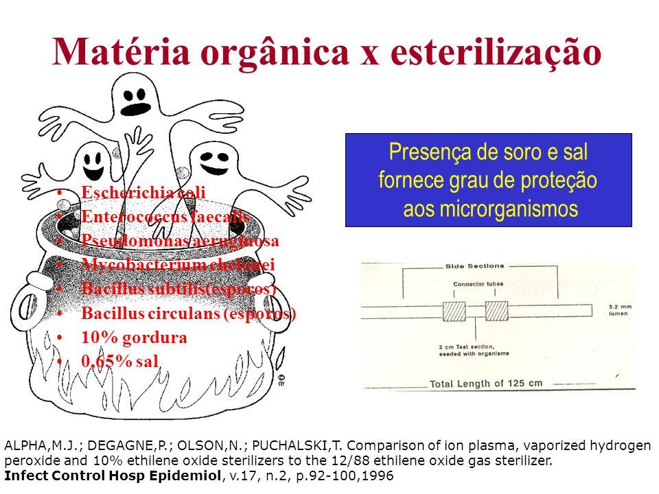 Matéria orgânica x esterilização Escherichia coli Enterococcus faecalis Pseudomonas aeruginosa Mycobacterium chelonei Bacillus subtilis(esporos) Bacil