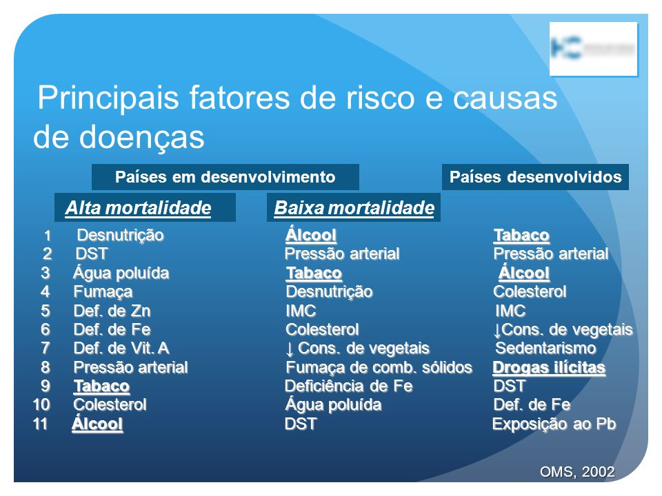 Principais fatores de risco e causas de doenças Países desenvolvidosPaíses em desenvolvimento Alta mortalidadeBaixa mortalidade 1 Desnutrição Álcool T