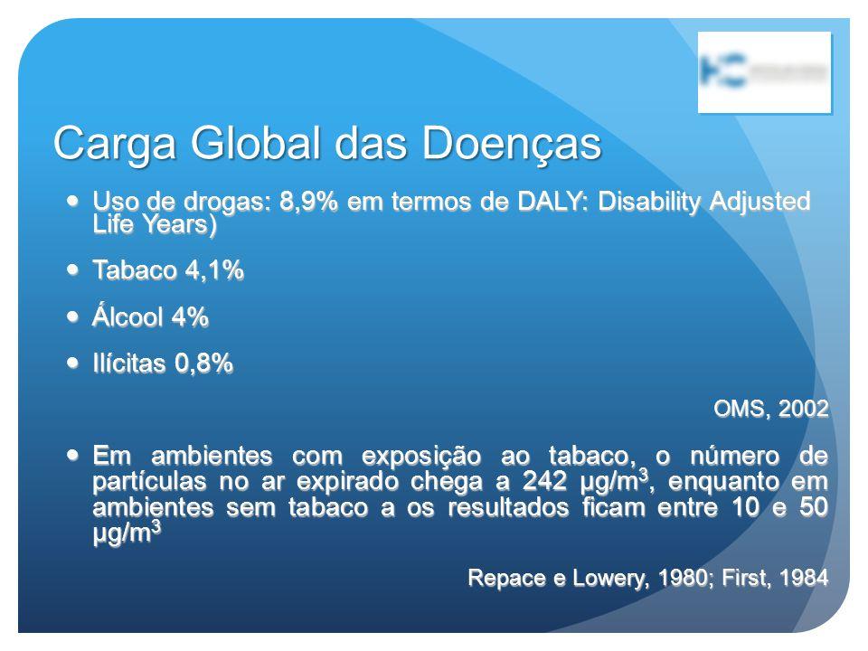 Carga Global das Doenças Uso de drogas: 8,9% em termos de DALY: Disability Adjusted Life Years) Uso de drogas: 8,9% em termos de DALY: Disability Adju