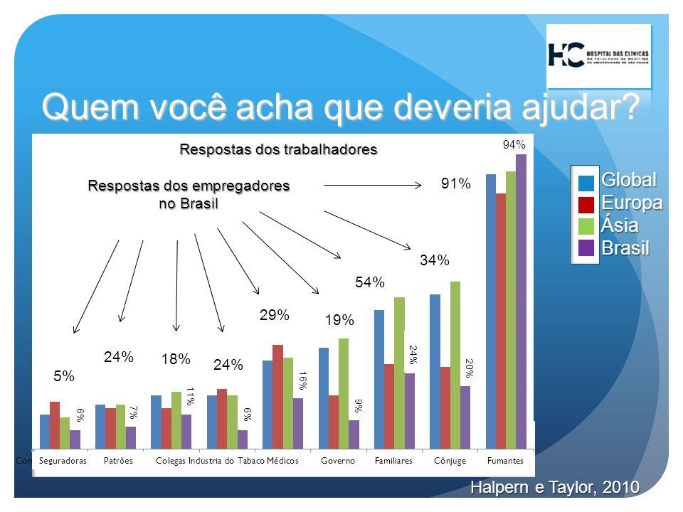 Quem você acha que deveria ajudar? GlobalEuropaÁsiaBrasil Halpern e Taylor, 2010 Respostas dos trabalhadores Respostas dos empregadores no Brasil 91%