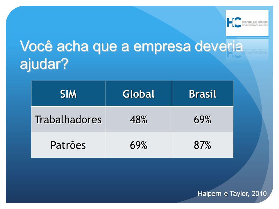 Você acha que a empresa deveria ajudar? SIMGlobalBrasilTrabalhadores48%69% Patrões69%87% Halpern e Taylor, 2010