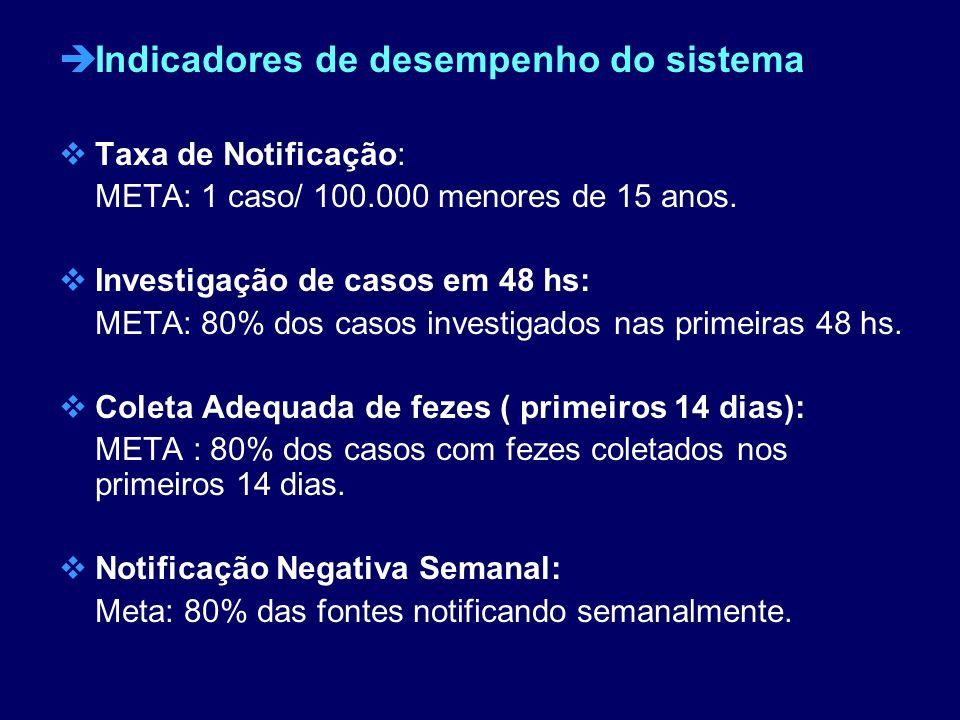 èIndicadores de desempenho do sistema Taxa de Notificação: META: 1 caso/ 100.000 menores de 15 anos. Investigação de casos em 48 hs: META: 80% dos cas