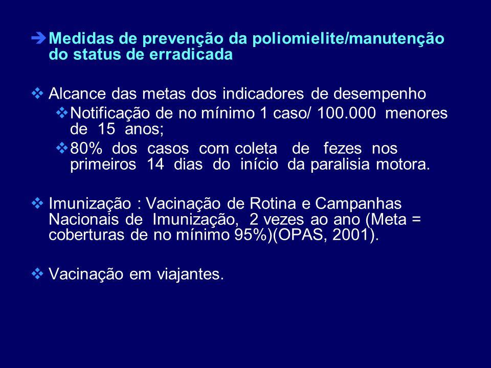 èMedidas de prevenção da poliomielite/manutenção do status de erradicada Alcance das metas dos indicadores de desempenho Notificação de no mínimo 1 ca