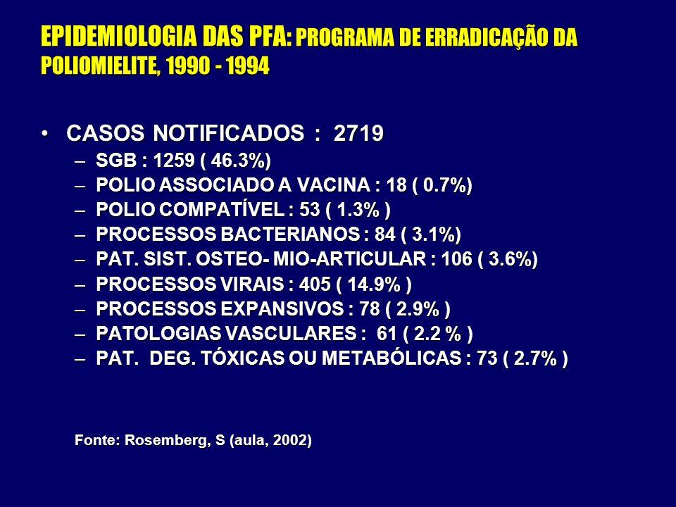 EPIDEMIOLOGIA DAS PFA: PROGRAMA DE ERRADICAÇÃO DA POLIOMIELITE, 1990 - 1994 CASOS NOTIFICADOS : 2719CASOS NOTIFICADOS : 2719 –SGB : 1259 ( 46.3%) –POL