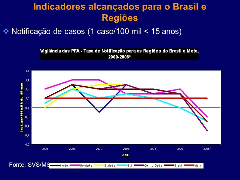 Indicadores alcançados para o Brasil e Regiões Notificação de casos (1 caso/100 mil < 15 anos) Fonte: SVS/MS