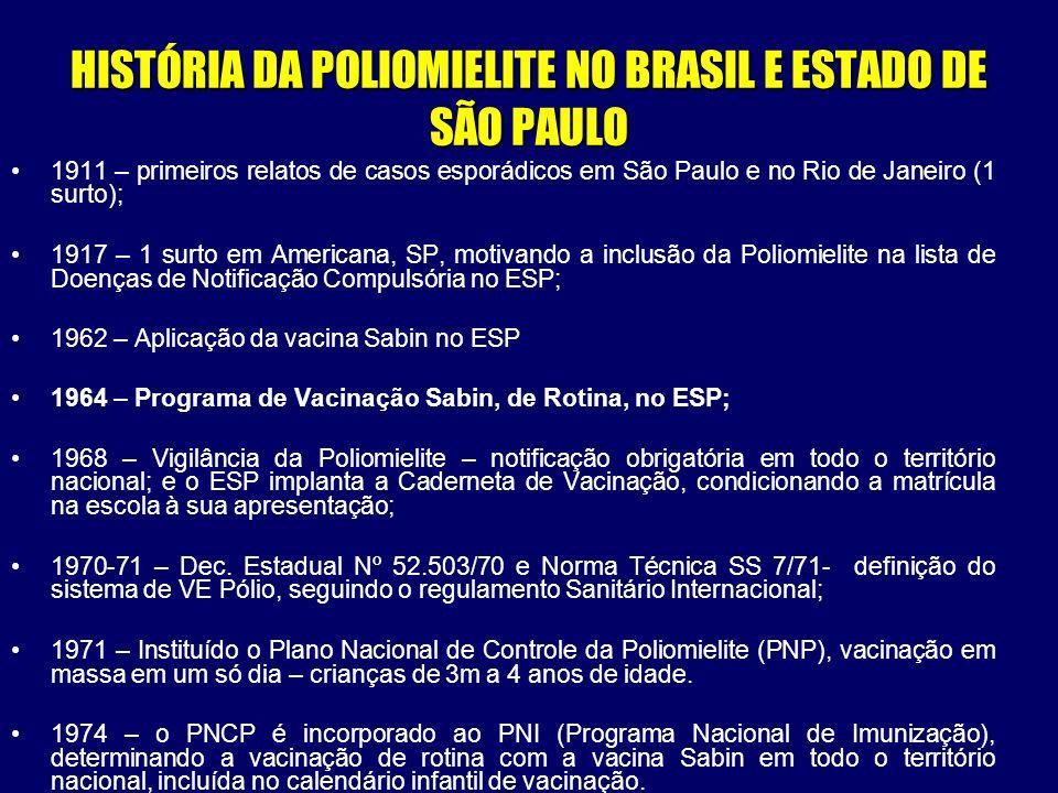 HISTÓRIA DA POLIOMIELITE NO BRASIL E ESTADO DE SÃO PAULO 1911 – primeiros relatos de casos esporádicos em São Paulo e no Rio de Janeiro (1 surto); 191