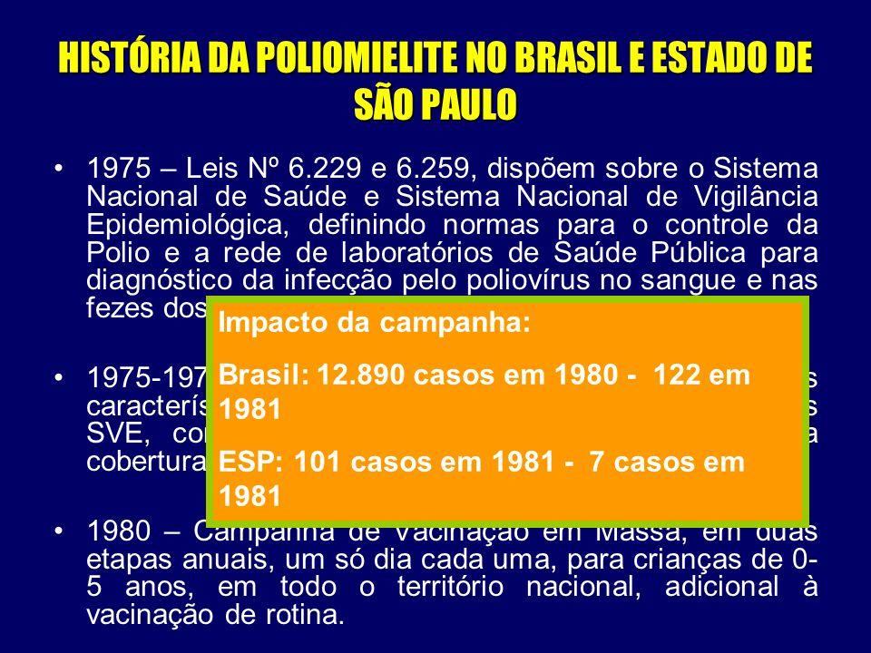 HISTÓRIA DA POLIOMIELITE NO BRASIL E ESTADO DE SÃO PAULO 1984 – baixas coberturas da vacina oral no Nordeste; e casos devido à baixa eficácia para o poliovírus tipo III da vacina oral produzida na época; 1985/1986 – Grupo de Trabalho para a Erradicação da Polio – compromisso do governo brasileiro com a OPS – erradicar transmissão autóctone do poilovírus selvagem até 1990.