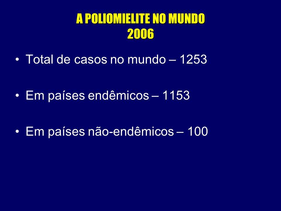 èMedidas de prevenção da poliomielite/manutenção do status de erradicada Alcance das metas dos indicadores de desempenho Notificação de no mínimo 1 caso/ 100.000 menores de 15 anos; 80% dos casos com coleta de fezes nos primeiros 14 dias do início da paralisia motora.