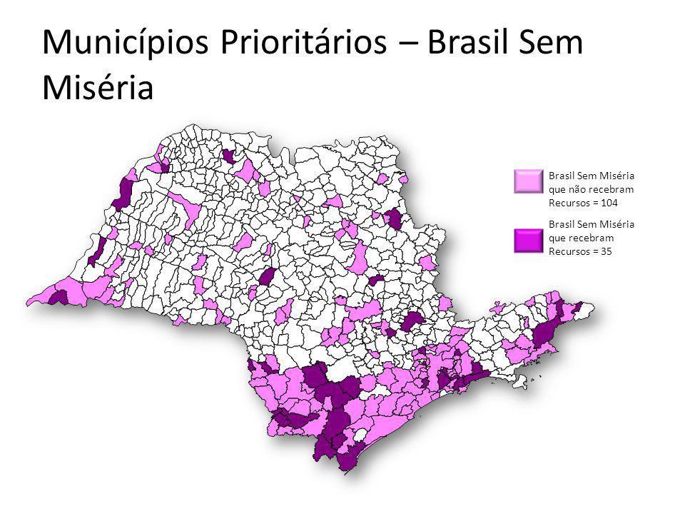 Municípios Prioritários – Brasil Sem Miséria Brasil Sem Miséria que recebram Recursos = 35 Brasil Sem Miséria que não recebram Recursos = 104