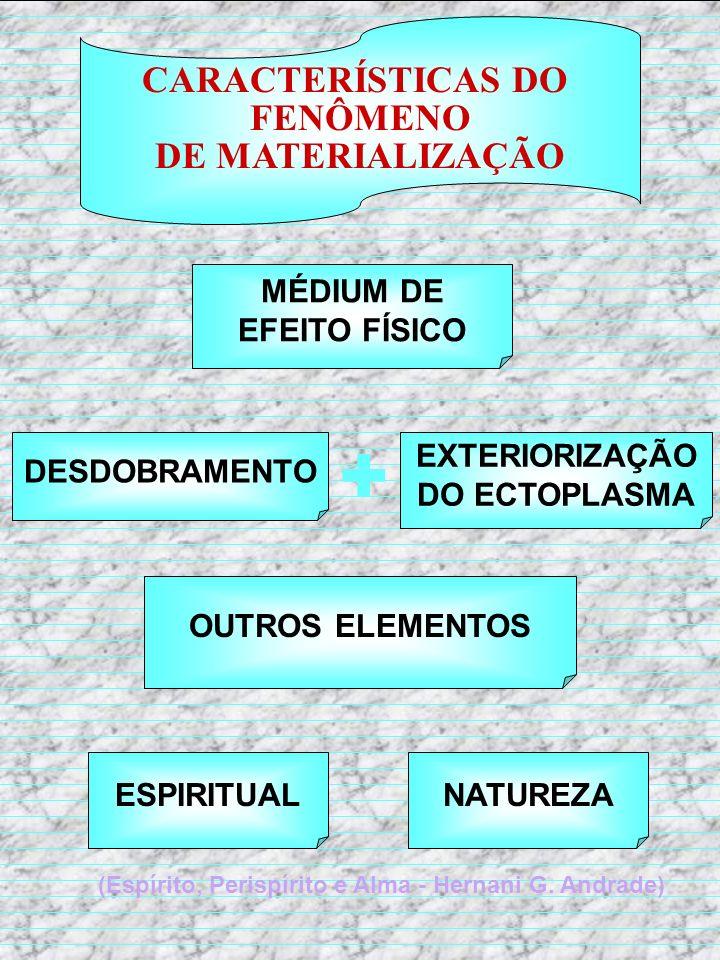 CARACTERÍSTICAS DO FENÔMENO DE MATERIALIZAÇÃO MÉDIUM DE EFEITO FÍSICO EXTERIORIZAÇÃO DO ECTOPLASMA OUTROS ELEMENTOS ESPIRITUALNATUREZA (Espírito, Peri