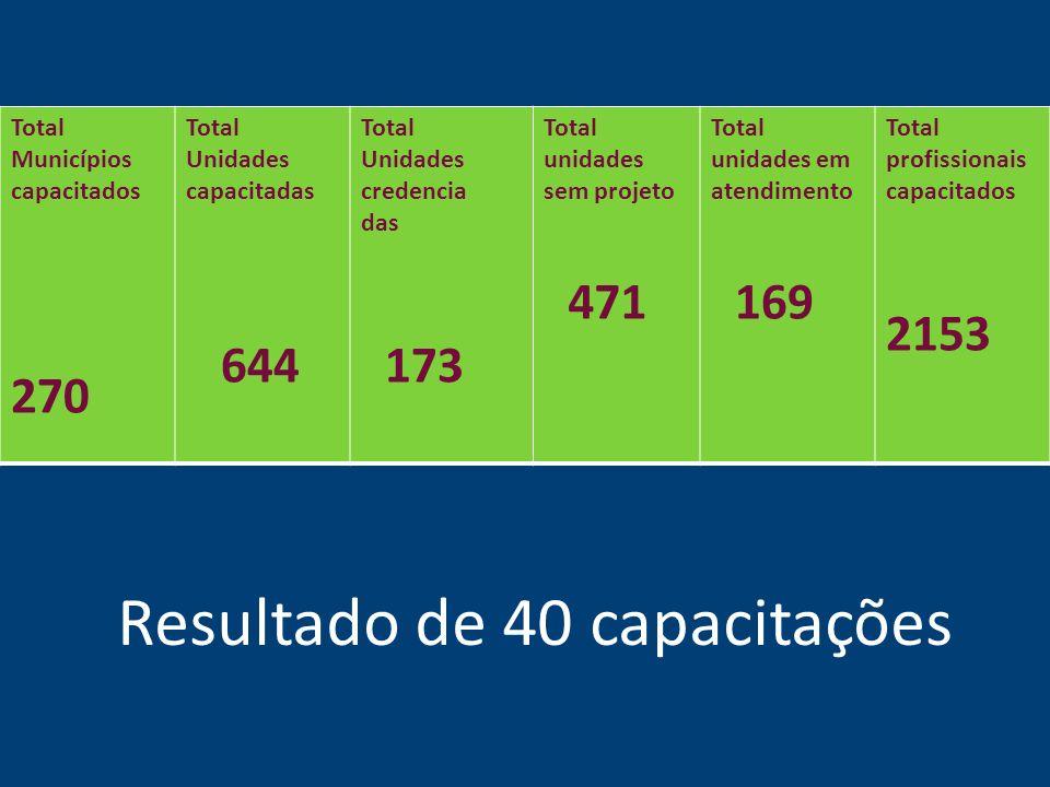 Total Municípios capacitados 270 Total Unidades capacitadas 644 Total Unidades credencia das 173 Total unidades sem projeto 471 Total unidades em aten