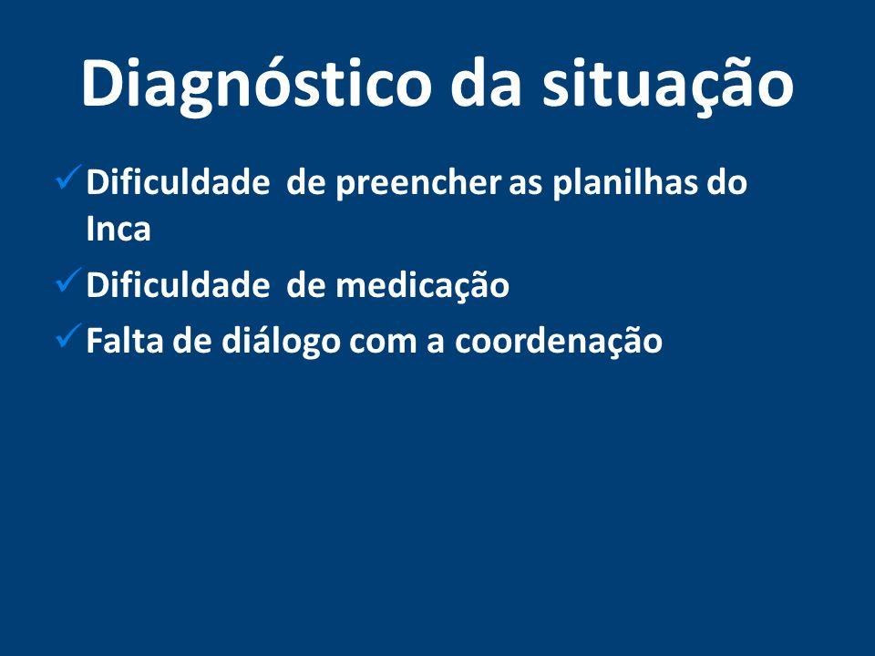 Diagnóstico da situação Dificuldade de preencher as planilhas do Inca Dificuldade de medicação Falta de diálogo com a coordenação