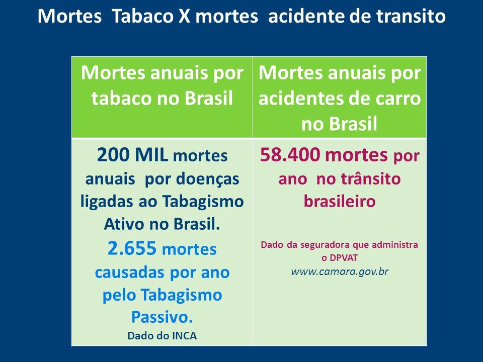 Mortes Tabaco X mortes acidente de transito Mortes anuais por tabaco no Brasil Mortes anuais por acidentes de carro no Brasil 200 MIL mortes anuais po