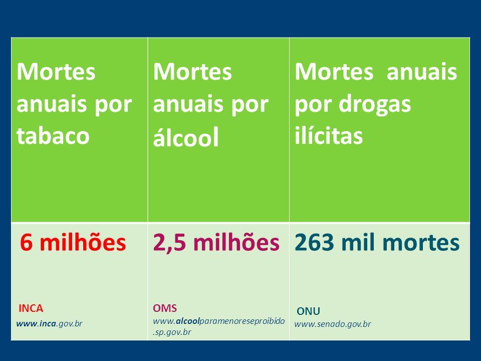 Mortes anuais por tabaco Mortes anuais por álcoo l Mortes anuais por drogas ilícitas 6 milhões INCA www.inca.gov.br 2,5 milhões OMS www.alcoolparameno