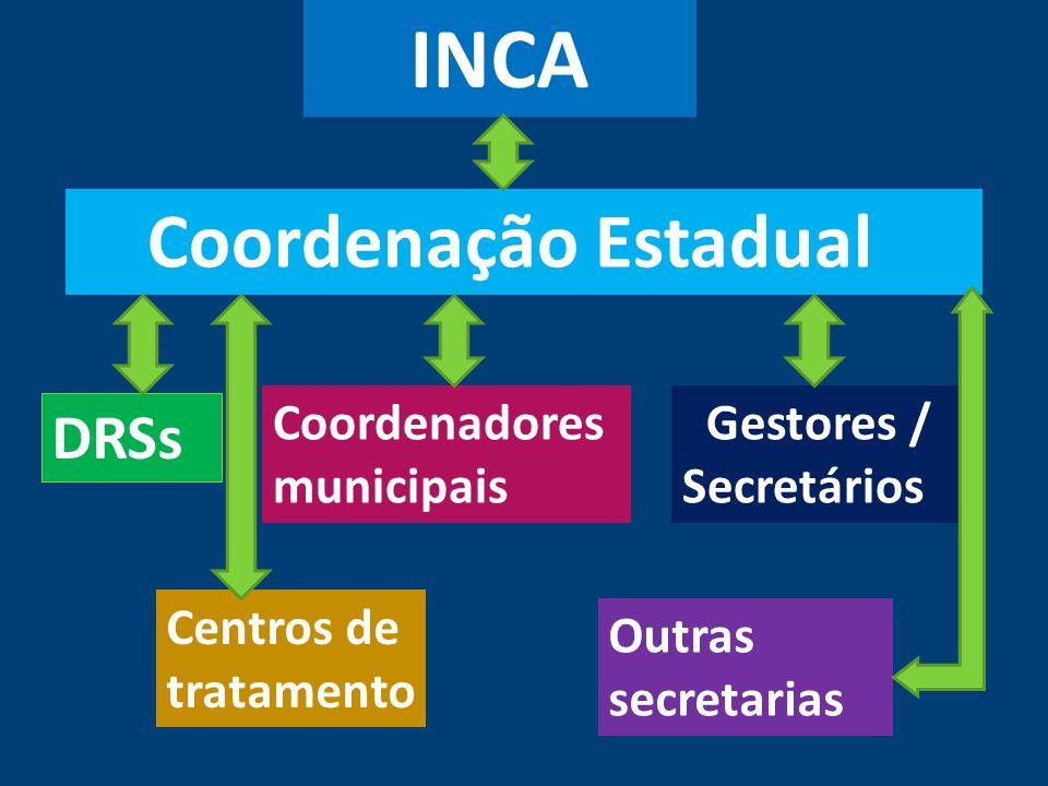 Coordenação Estadual DRSs Coordenadores municipais Gestores / Secretários Centros de tratamento Outras secretarias INCA