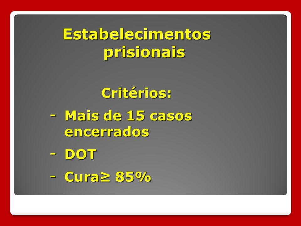 Estabelecimentos prisionais Critérios: - Mais de 15 casos encerrados - DOT - Cura 85%