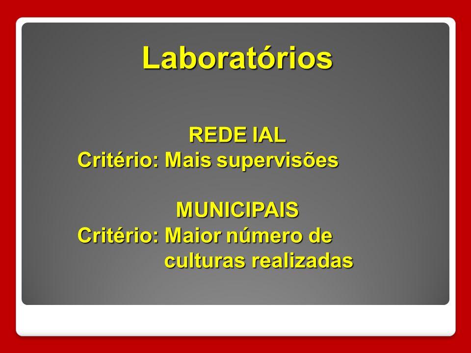 Laboratórios REDE IAL Critério: Mais supervisões MUNICIPAIS Critério: Maior número de culturas realizadas culturas realizadas