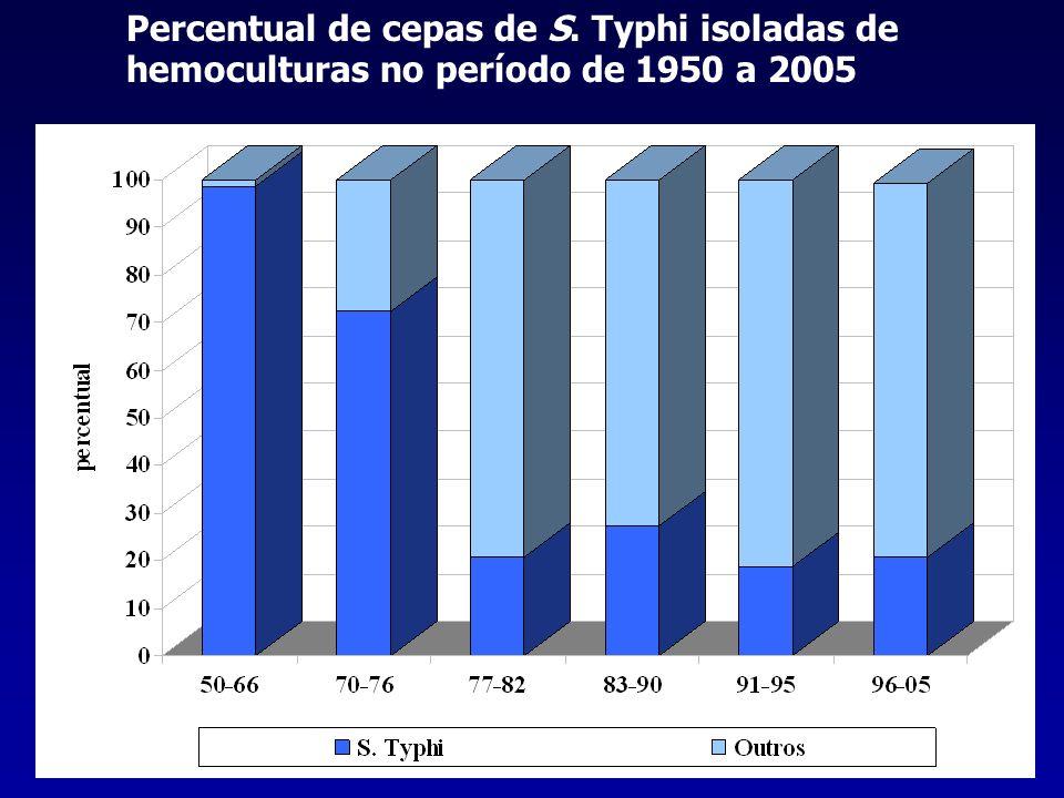 Percentual de cepas de S. Typhi isoladas de hemoculturas no período de 1950 a 2005