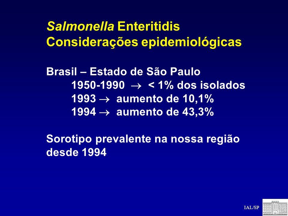 Salmonella Enteritidis Considerações epidemiológicas Brasil – Estado de São Paulo 1950-1990 < 1% dos isolados 1993 aumento de 10,1% 1994 aumento de 43