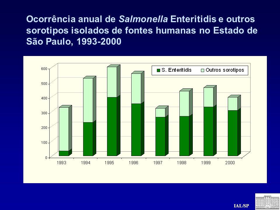 Ocorrência anual de Salmonella Enteritidis e outros sorotipos isolados de fontes humanas no Estado de São Paulo, 1993-2000 IAL/SP