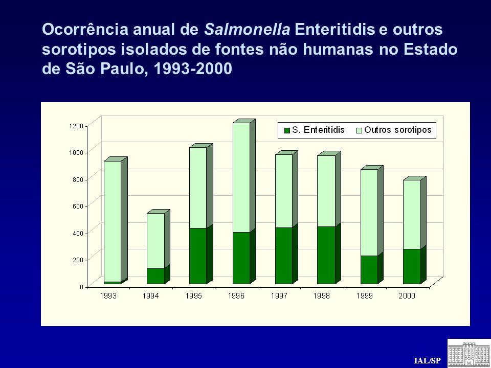 Ocorrência anual de Salmonella Enteritidis e outros sorotipos isolados de fontes não humanas no Estado de São Paulo, 1993-2000 IAL/SP