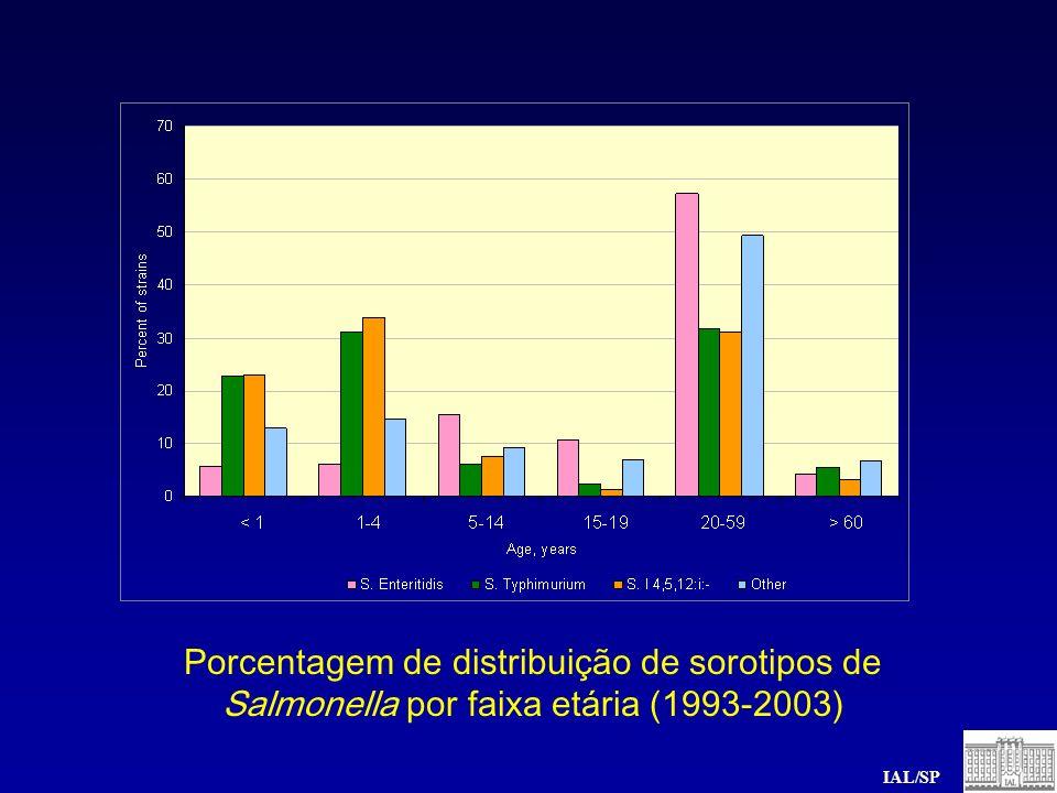 Porcentagem de distribuição de sorotipos de Salmonella por faixa etária (1993-2003) IAL/SP