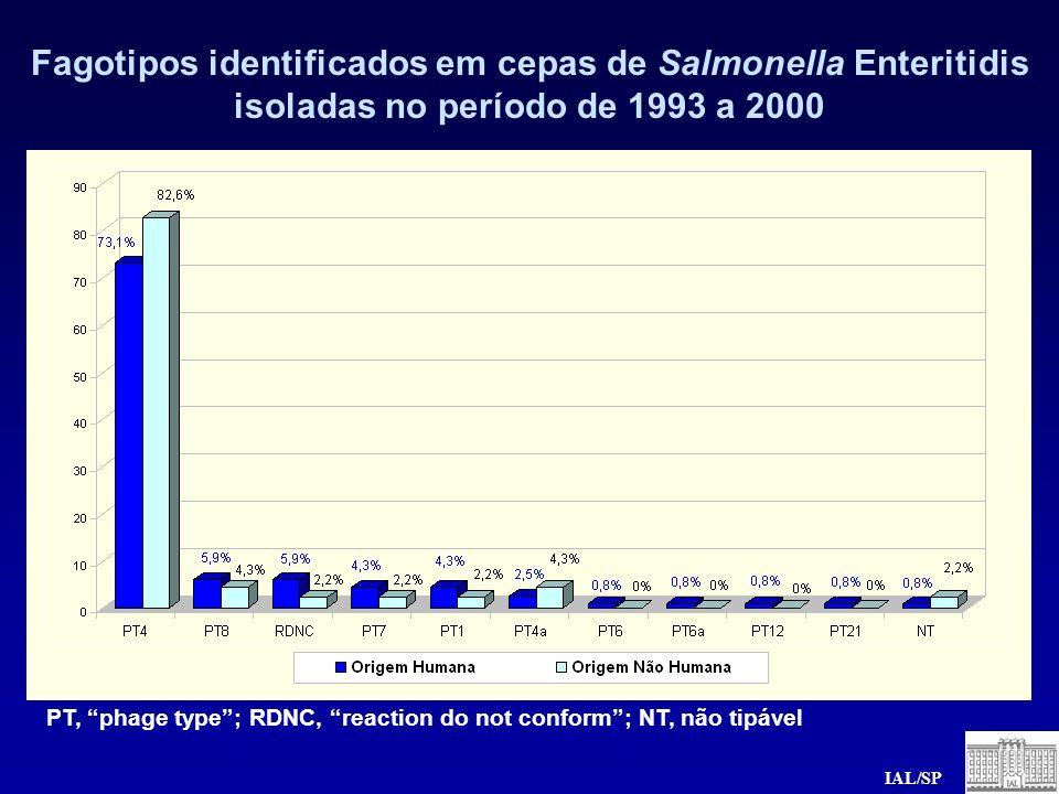 PT, phage type; RDNC, reaction do not conform; NT, não tipável Fagotipos identificados em cepas de Salmonella Enteritidis isoladas no período de 1993