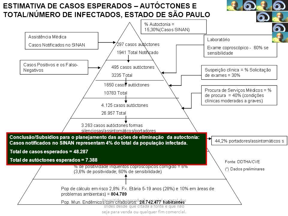 ESTIMATIVA DE CASOS ESPERADOS – AUTÓCTONES E TOTAL/NÚMERO DE INFECTADOS, ESTADO DE SÃO PAULO Conclusão/Subsídios para o planejamento das ações de elim