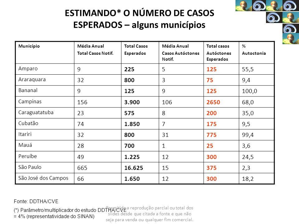 ESTIMANDO* O NÚMERO DE CASOS ESPERADOS – alguns municípios MunicípioMédia Anual Total Casos Notif. Total Casos Esperados Média Anual Casos Autóctones