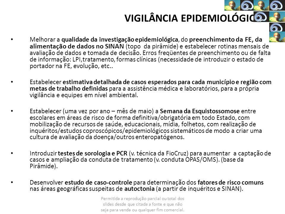 VIGILÂNCIA EPIDEMIOLÓGICA Melhorar a qualidade da investigação epidemiológica, do preenchimento da FE, da alimentação de dados no SINAN (topo da pirâm