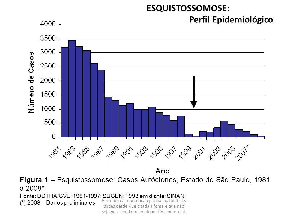 Figura 1 – Esquistossomose: Casos Autóctones, Estado de São Paulo, 1981 a 2008* Fonte: DDTHA/CVE; 1981-1997: SUCEN; 1998 em diante: SINAN; (*) 2008 -